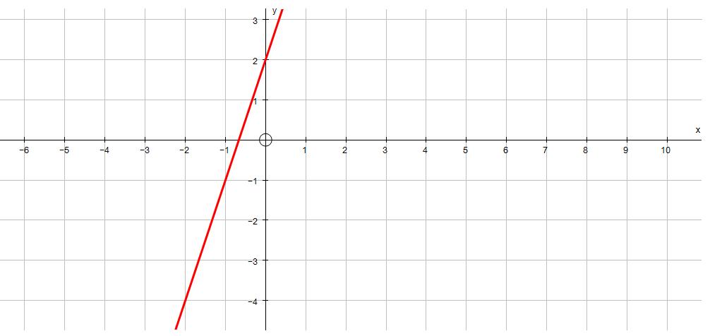 Straight Line Graphs – Identify Equation – GCSE Maths First